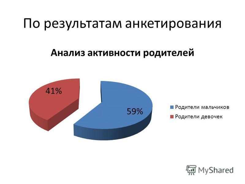 По результатам анкетирования