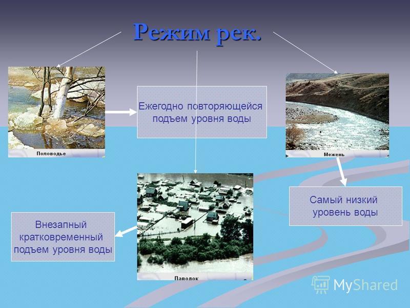 Режим рек. Самый низкий уровень воды Ежегодно повторяющейся подъем уровня воды Внезапный кратковременный подъем уровня воды