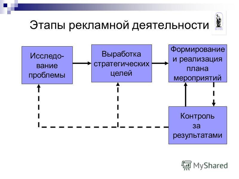 Этапы рекламеой деятельности Выработка стратегических целей Формирование и реализация плана мероприятий Исследо- вание проблемы Контроль за результатами