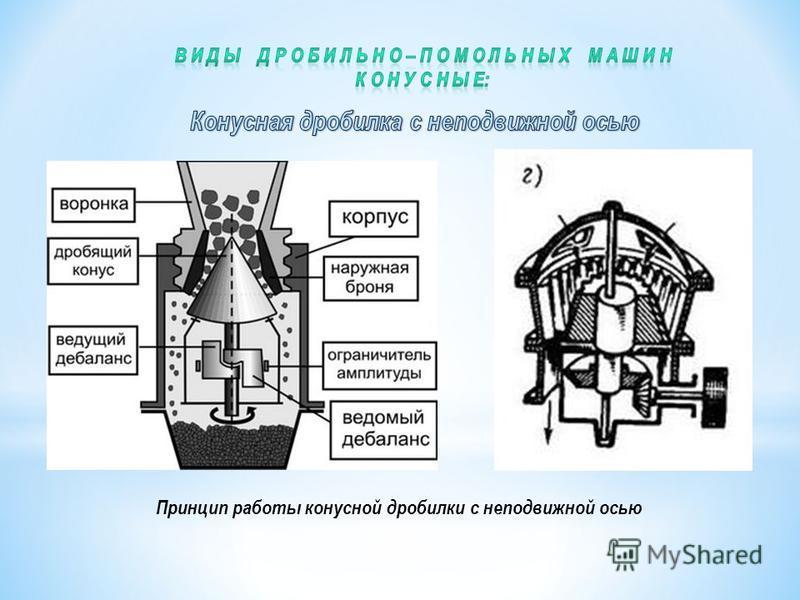 Принцип работы конусной дробилки с неподвижной осью