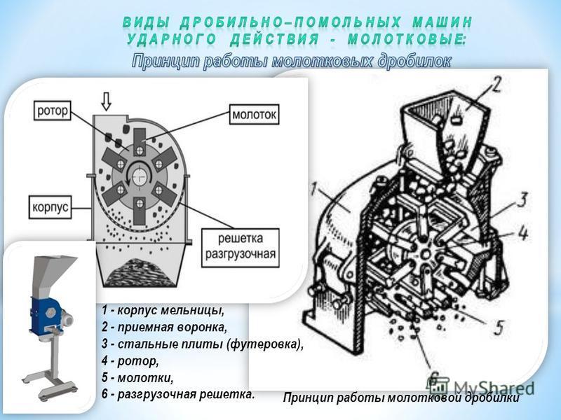 Принцип работы молотковой дробилки 1 - корпус мельницы, 2 - приемная воронка, 3 - стальные плиты (футеровка), 4 - ротор, 5 - молотки, 6 - разгрузочная решетка.