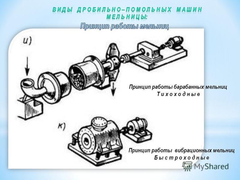 Принцип работы барабанных мельниц Т и х о х о д н ы е Принцип работы вибрационных мельниц Б ы с т р о х о д н ы е