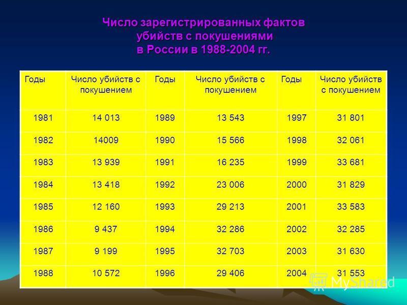 Число зарегистрированных фактов убийств с покушениями в России в 1988-2004 гг. Годы Число убийств с покушением Годы Число убийств с покушением Годы Число убийств с покушением 198114 013198913 543199731 801 198214009199015 566199832 061 198313 9391991