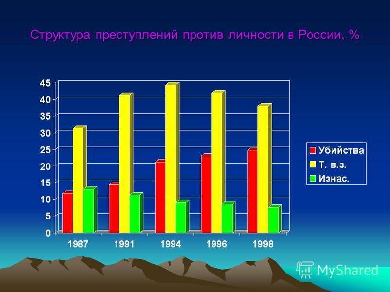 Структура преступлений против личности в России, %
