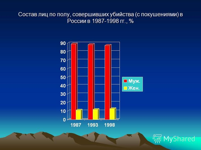Состав лиц по полу, совершивших убийства (с покушениями) в России в 1987-1998 гг., %