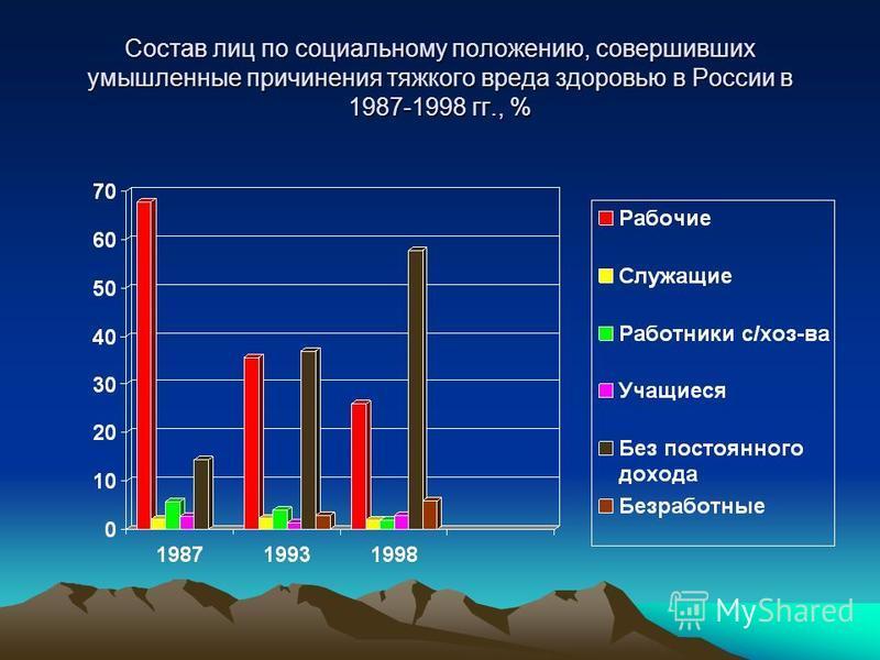 Состав лиц по социальному положению, совершивших умышленные причинения тяжкого вреда здоровью в России в 1987-1998 гг., %
