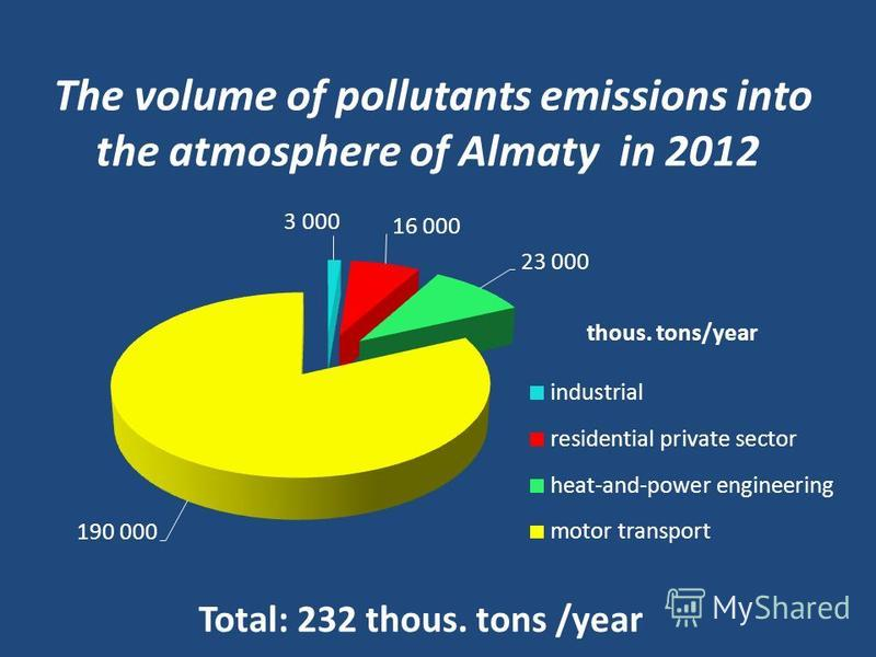 The volume of pollutants emissions into the atmosphere of Almaty in 2012 Total: 232 thous. tons /year thous. tons/year