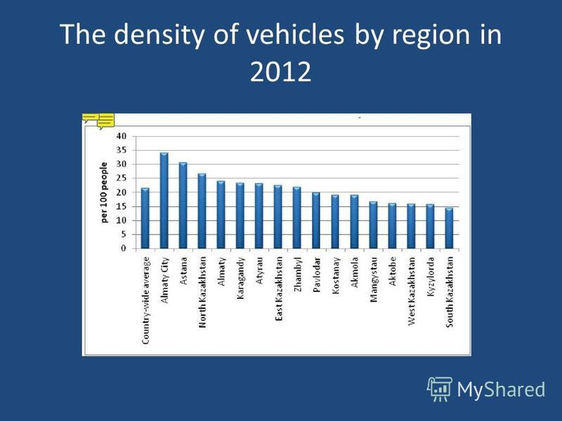 The density of vehicles by region in 2012