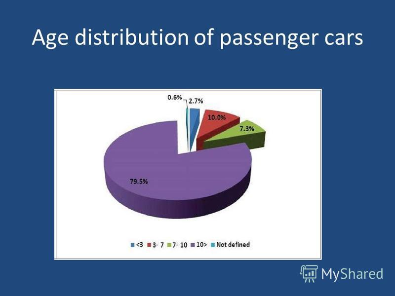 Age distribution of passenger cars