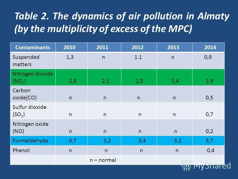Table 2. The dynamics of air pollution in Almaty (by the multiplicity of excess of the MPC) Contaminants 2010 2011 2012 2013 2014 Suspended matters 1,3 n 1.1 n 0,9 Nitrogen dioxide (NO 2 ) 2,8 2,1 2,5 3,4 1,9 Carbon oxide(СО) n n n n 0,5 Sulfur dioxi