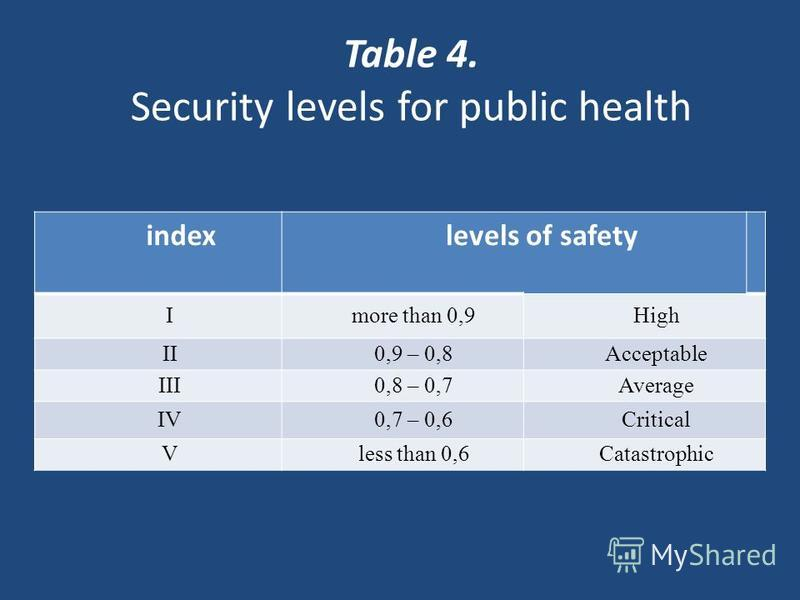 Table 4. Security levels for public health index levels of safety Imore than 0,9High II0,9 – 0,8Acceptable III0,8 – 0,7Average IV0,7 – 0,6Critical Vless than 0,6Catastrophic