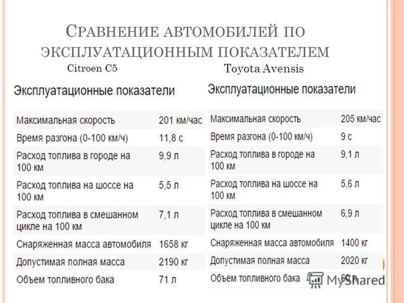 С РАВНЕНИЕ АВТОМОБИЛЕЙ ПО ЭКСПЛУАТАЦИОННЫМ ПОКАЗАТЕЛЕМ Citroen C5 Toyota Avensis