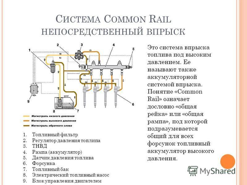 С ИСТЕМА C OMMON R AIL НЕПОСРЕДСТВЕННЫЙ ВПРЫСК Это система впрыска топлива под высоким давлением. Ее называют также аккумуляторной системой впрыска. Понятие «Common Rail» означает дословно «общая рейка» или «общая рампа», под которой подразумевается