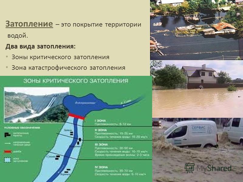 Затопление – это покрытие территории водой. Два вида затопления: Зоны критического затопления Зона катастрофического затопления