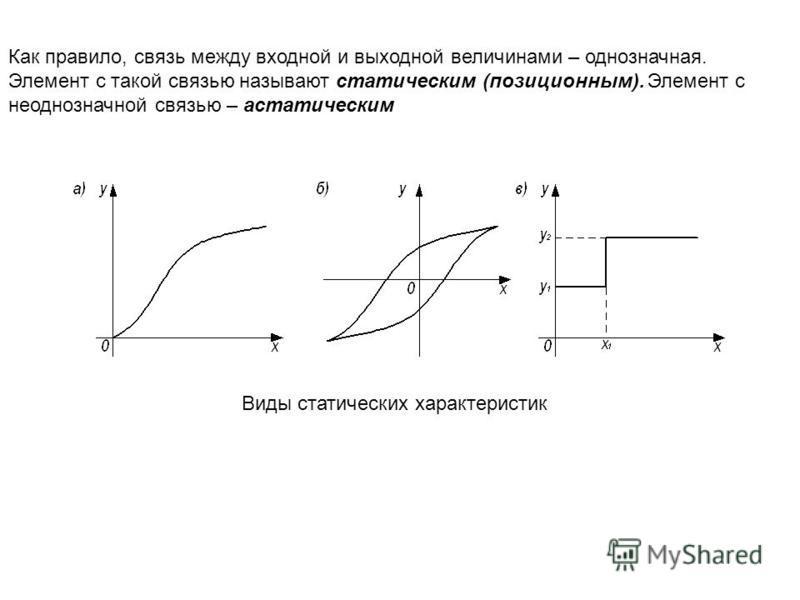 Как правило, связь между входной и выходной величинами – однозначная. Элемент с такой связью называют статическим (позиционным). Элемент с неоднозначной связью – астатическим Виды статических характеристик