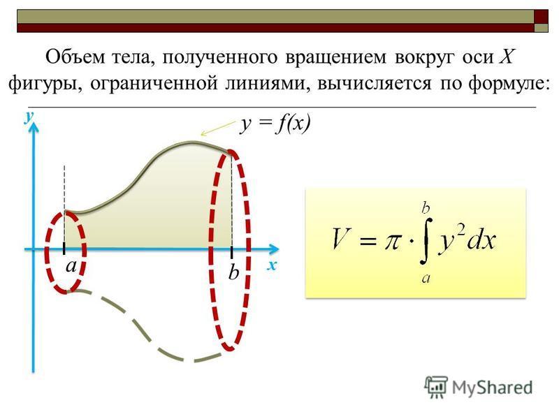 a b х у Объем тела, полученного вращением вокруг оси Х фигуры, ограниченной линиями, вычисляется по формуле: у = f(x)