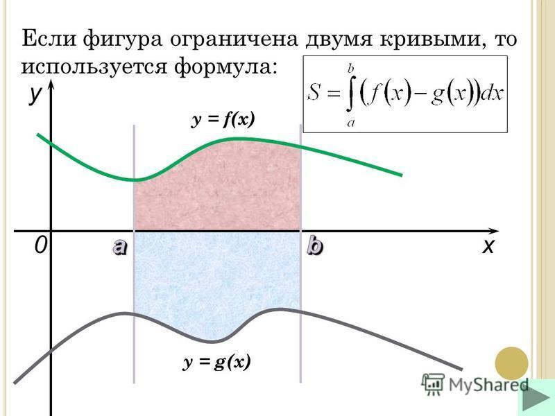 x y y = f(x) 0 y = g(x) Если фигура ограничена двумя кривыми, то используется формула: