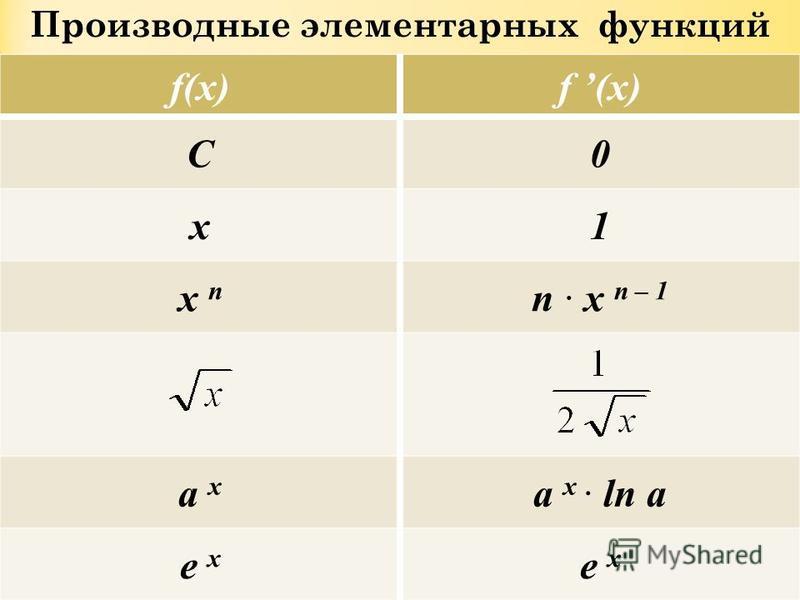 Производные элементарных функций f(x) C0 x1 x n n · x n – 1 a x a x · ln a e x