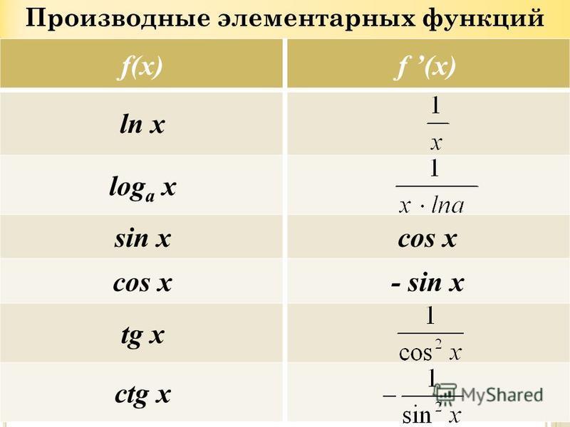 Производные элементарных функций f(x) ln x log a x sin xcos x - sin x tg x ctg x