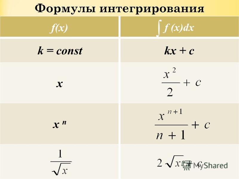 Формулы интегрирования f(x) f (x)dx k = constkx + c x x n