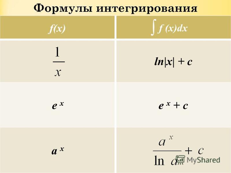 Формулы интегрирования f(x) f (x)dx ln x  + c e x e x + c a x