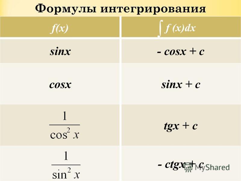 Формулы интегрирования f(x) f (x)dx sinx- cosx + c cosxsinx + c tgx + c - ctgx + c