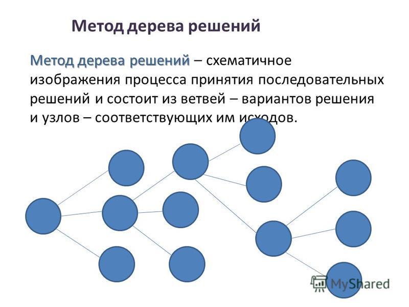 Метод дерева решений Метод дерева решений Метод дерева решений – схематичное изображения процесса принятия последовательных решений и состоит из ветвей – вариантов решения и узлов – соответствующих им исходов.