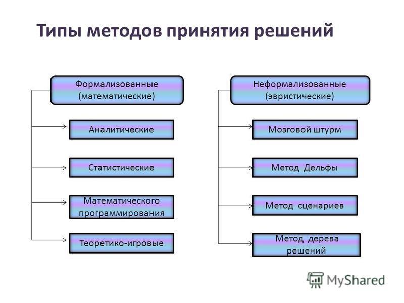Типы методов принятия решений Формализованные (математические) Аналитические Статистические Математического программирования Теоретико-игровые Неформализованные (эвристические) Метод дерева решений Метод сценариев Метод Дельфы Мозговой штурм