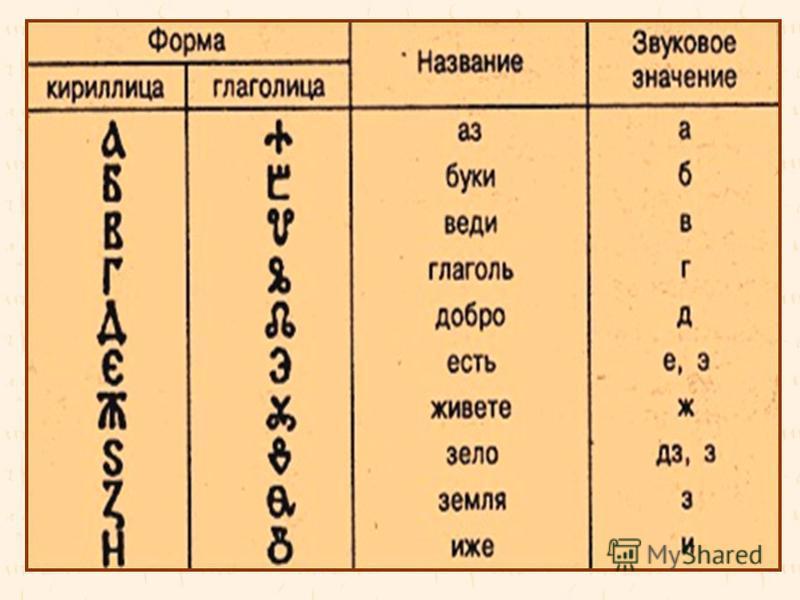 кириллица глаголицу. На Руси до XI–XII вв. обе азбуки существовали параллельно, затем кириллица, более простая по написанию, вытесняет глаголицу. На протяжении времени состав и форма букв кириллицы менялись. Выделяют три типа кирилловского письма: ус