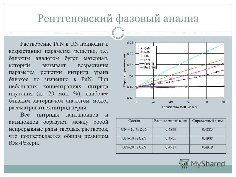 Рентгеновский фазовый анализ Состав Вычисленный a, нм Справочный a, нм UN – 10 % DyN0,48990,4885 UN–10 % CeN0,49050,4908 UN–20 % CeN0,49170,4919 Растворение PuN в UN приводит к возрастанию параметра решетки, т.е. близким аналогом будет материал, кото