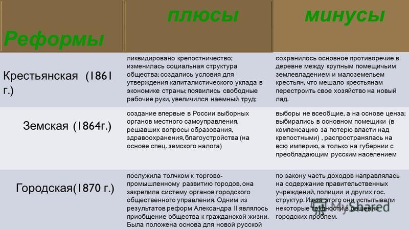 Протеин интеренет таблица по истории россии великие реформы александра2 чего, выдаст вам