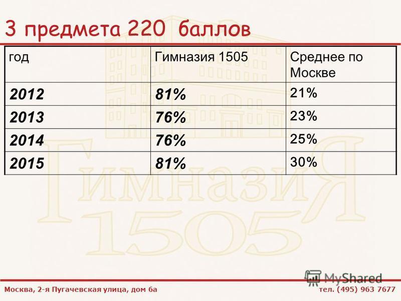 Москва, 2-я Пугачевская улица, дом 6 а тел. (495) 963 7677 3 предмета 220 баллов год Гимназия 1505Среднее по Москве 201281% 21% 201376% 23% 201476% 25% 201581% 30%
