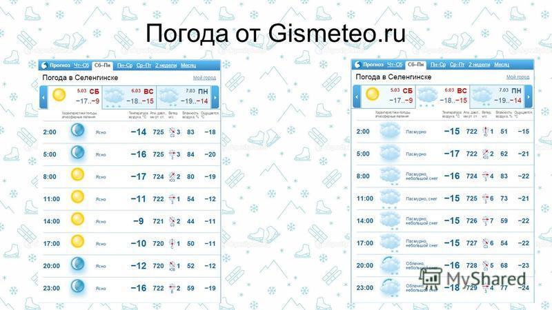 Погода от Gismeteo.ru
