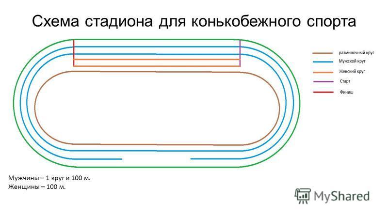Схема стадиона для конькобежного спорта Мужчины – 1 круг и 100 м. Женщины – 100 м.