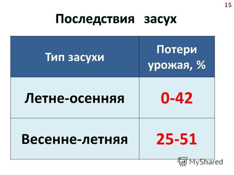 Тип засухи Потери урожая, % Летне-осенняя 0-42 Весенне-летняя 25-51