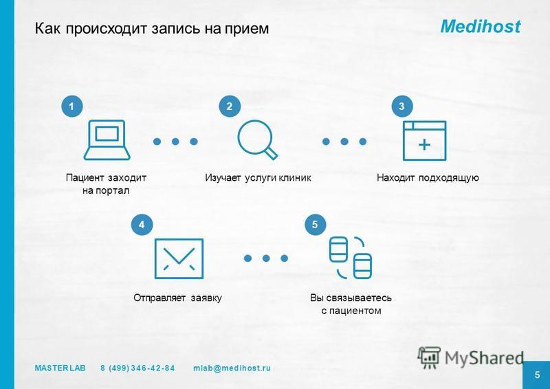 Medihost 8 (499) 346-42-84 MASTER LAB 5 Как происходит запись на прием Вы связываетесь с пациентом Пациент заходит на портал Изучает услуги клиник Находит подходящую Отправляет заявку 123 54 mlab@medihost.ru