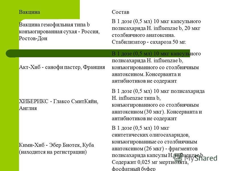 Вакцина Состав Вакцина гемофильная типа b конъюгированная сухая - Россия, Ростов-Дон В 1 дозе (0,5 мл) 10 мкг капсульного полисахарида H. influenzae b, 20 мкг столбнячного анатоксина. Стабилизатор - сахароза 50 мг. Акт-Хиб - санофи пастер, Франция В