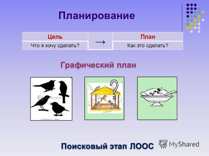 Планирование Цель План Что я хочу сделать?Как это сделать? Графический план Поисковый этап ЛООС