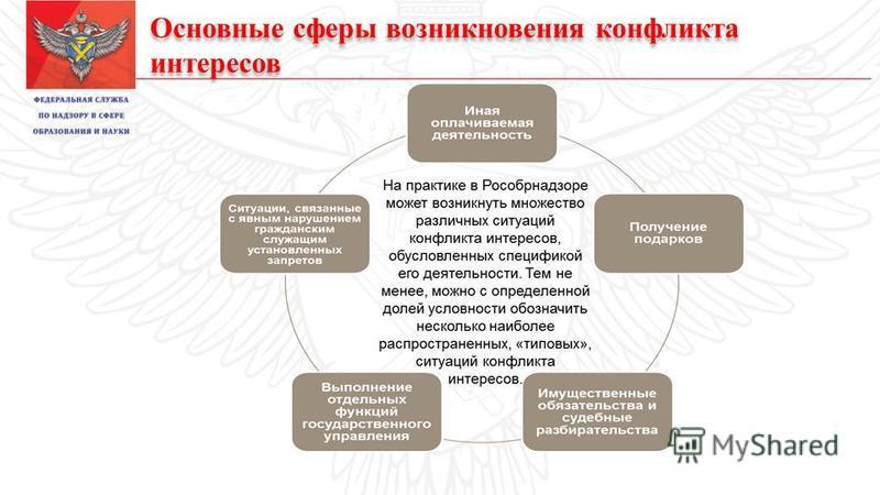 Основные сферы возникновения конфликта интересов