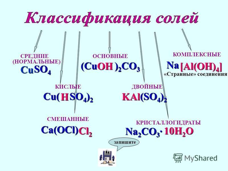 СРЕДНИЕ (НОРМАЛЬНЫЕ) SO 4 SO 4 КИСЛЫЕ Cu( SO 4 ) 2 ОСНОВНЫЕ (Cu ) 2 CO 3 ДВОЙНЫЕ (SO 4 ) 2 (SO 4 ) 2 СМЕШАННЫЕCa(OCl) КОМПЛЕКСНЫЕ Na Na «Странные» соединения КРИСТАЛЛОГИДРАТЫ Na 2 CO 3 · Cu H Cl2 OH[Al(OH)4] 10H2O KAl запишите