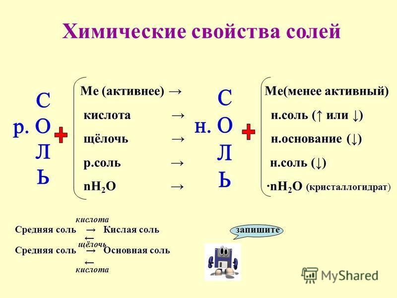 Химические свойства солей Ме (активнее) Ме(менее активный) кислота н.соль ( или ) кислота н.соль ( или ) щёлочь н.основание () щёлочь н.основание () р.соль н.соль () р.соль н.соль () nH 2 O ·nH 2 O (кристаллогидрат) nH 2 O ·nH 2 O (кристаллогидрат) з