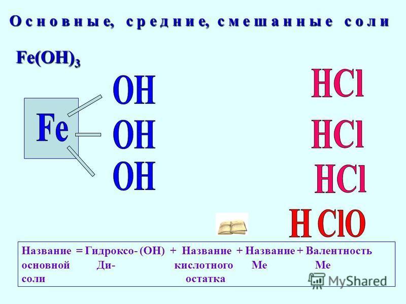 Fe(OH) 3 О с н о в н ы е, с р е д н и е, с м е ш а н н ы е с о л и Название = Гидроксо- (ОН) + Название + Название + Валентность основной Ди- кислотного Ме Ме соли остатка