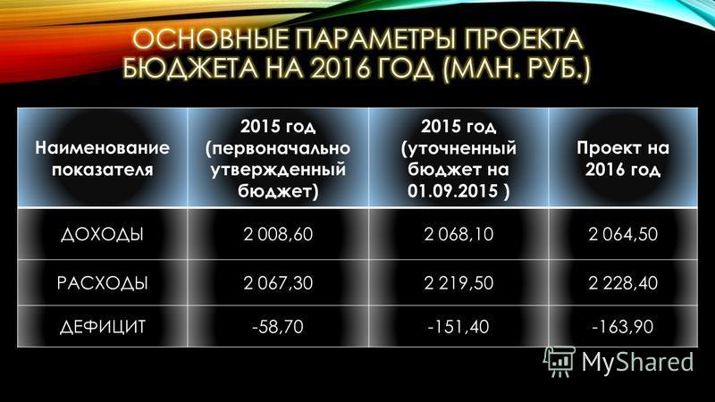 Наименование показателя 2015 год (первоначально утвержденный бюджет) 2015 год (уточненный бюджет на 01.09.2015 ) Проект на 2016 год ДОХОДЫ2 008,602 068,102 064,50 РАСХОДЫ2 067,302 219,502 228,40 ДЕФИЦИТ-58,70-151,40-163,90