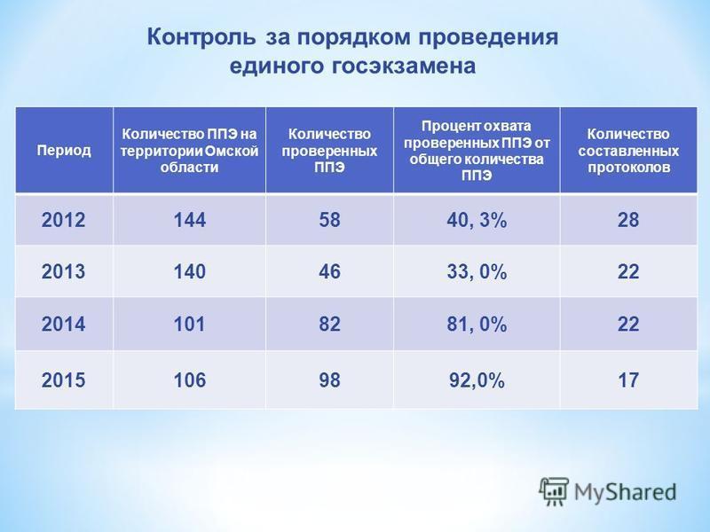 Период Количество ППЭ на территории Омской области Количество проверенных ППЭ Процент охвата проверенных ППЭ от общего количества ППЭ Количество составленных протоколов 20121445840, 3%28 20131404633, 0%22 20141018281, 0%22 20151069892,0%17