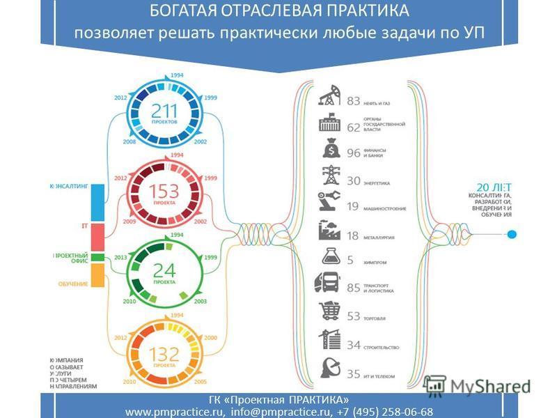 ГК «Проектная ПРАКТИКА» www.pmpractice.ru, info@pmpractice.ru, +7 (495) 258-06-68 БОГАТАЯ ОТРАСЛЕВАЯ ПРАКТИКА позволяет решать практически любые задачи по УП