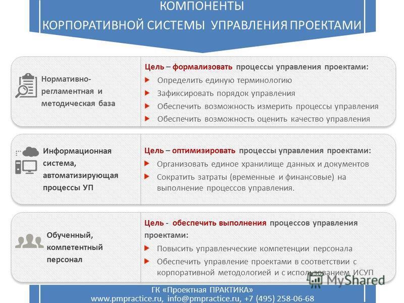 ГК «Проектная ПРАКТИКА» www.pmpractice.ru, info@pmpractice.ru, +7 (495) 258-06-68 КОМПОНЕНТЫ КОРПОРАТИВНОЙ СИСТЕМЫ УПРАВЛЕНИЯ ПРОЕКТАМИ Нормативно- регламентная и методическая база Информационная система, автоматизирующая процессы УП Обученный, компе