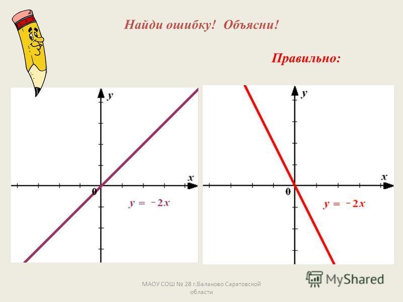 Найди ошибку! Объясни! МАОУ СОШ 28 г.Балаково Саратовской области Правильно: