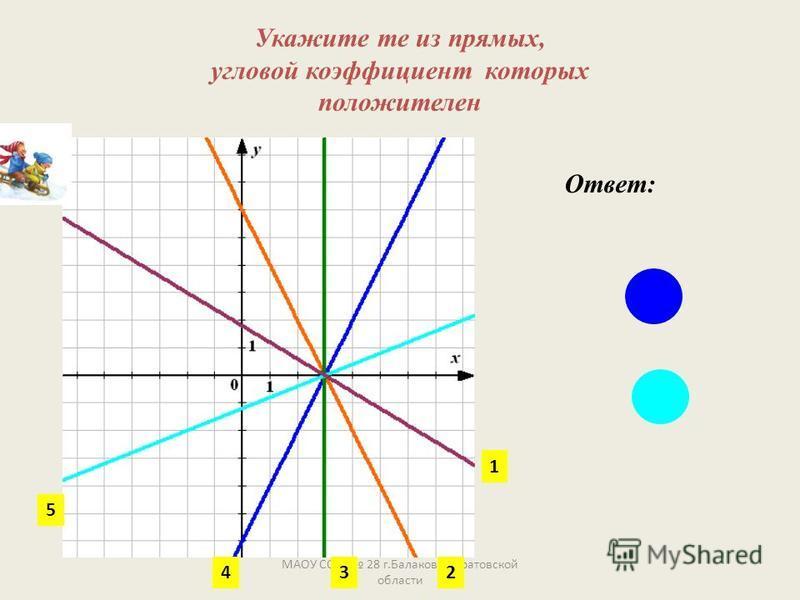 Укажите те из прямых, угловой коэффициент которых положителен МАОУ СОШ 28 г.Балаково Саратовской области Ответ: 1 234 5