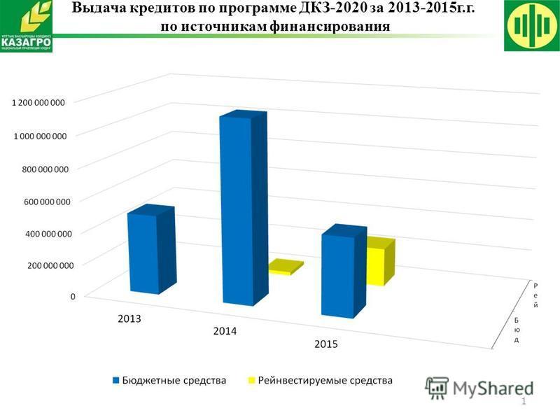 1 Выдача кредитов по программе ДКЗ-2020 за 2013-2015 г.г. по источникам финансирования