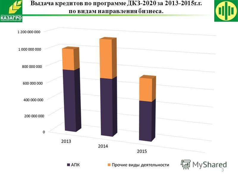 3 Выдача кредитов по программе ДКЗ-2020 за 2013-2015 г.г. по видам направления бизнеса.